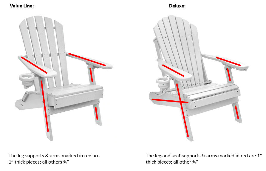 Poly Lumber Extrusion Usage in Deluxe and Value Line Adirondack Chairs Comparison